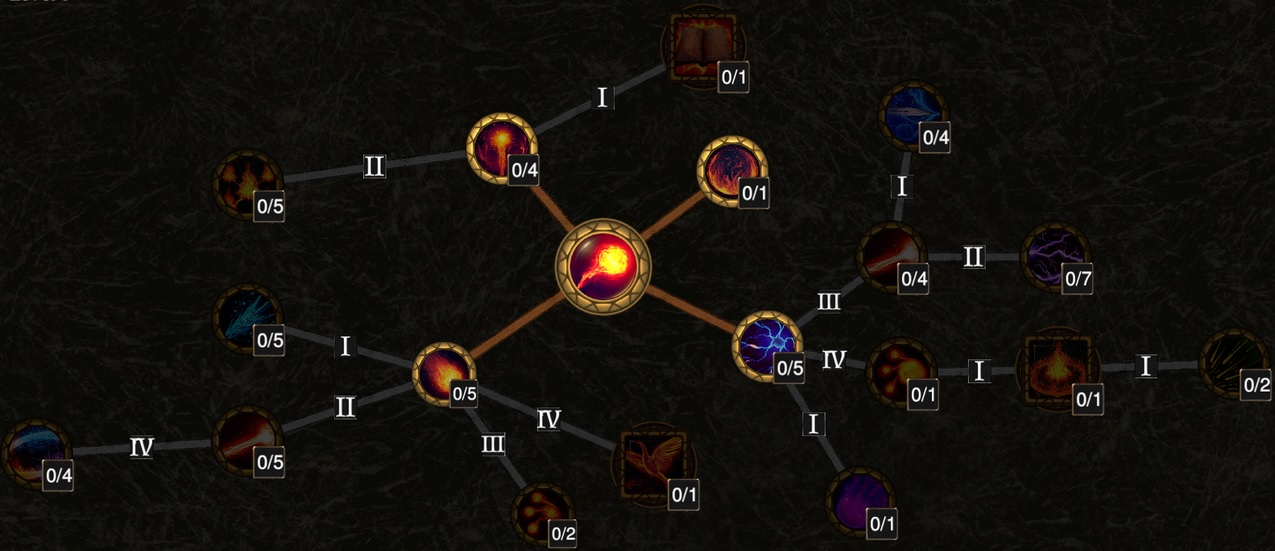 Fireball's Skill Tree